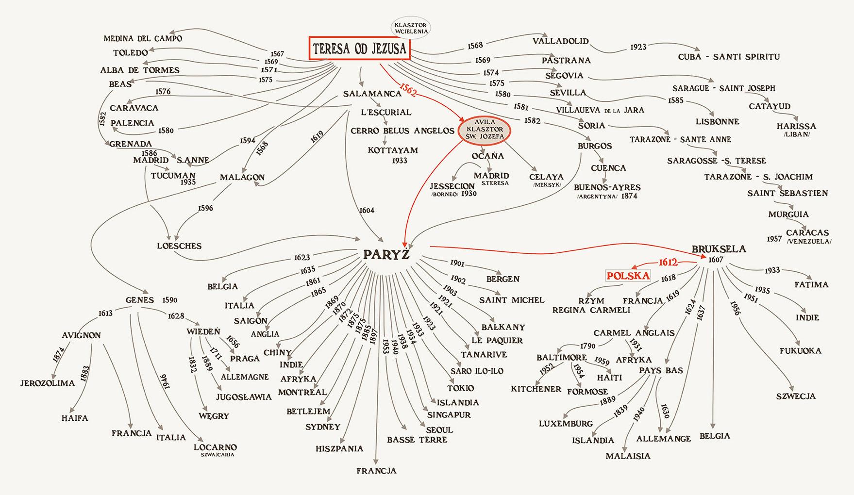 Genealogia Karmelu Terezjańskiego